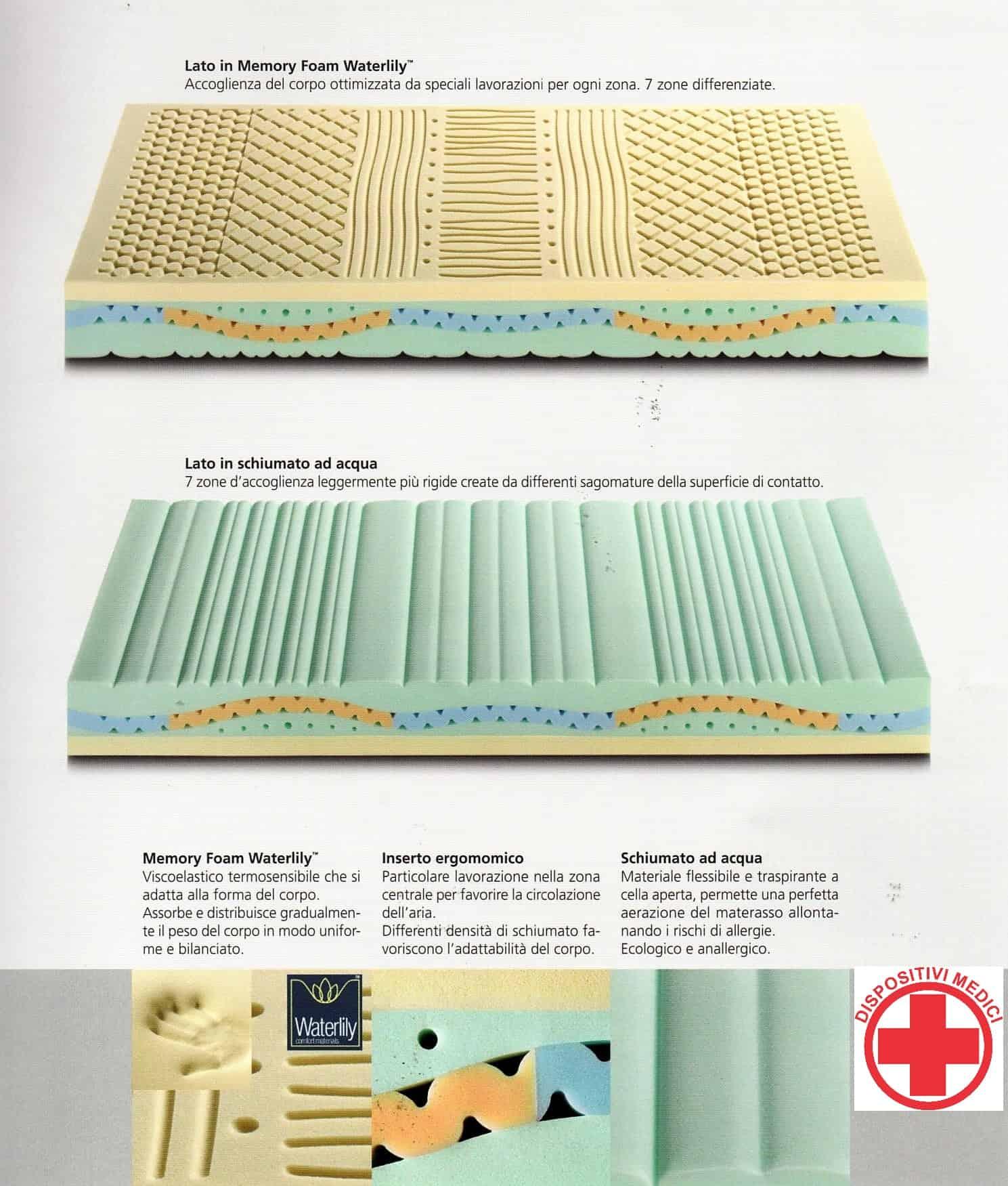 Memory Foam Water Lily.Chuan Ladyflex